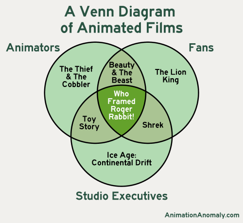 AA_Venn Diagram of Animated Films